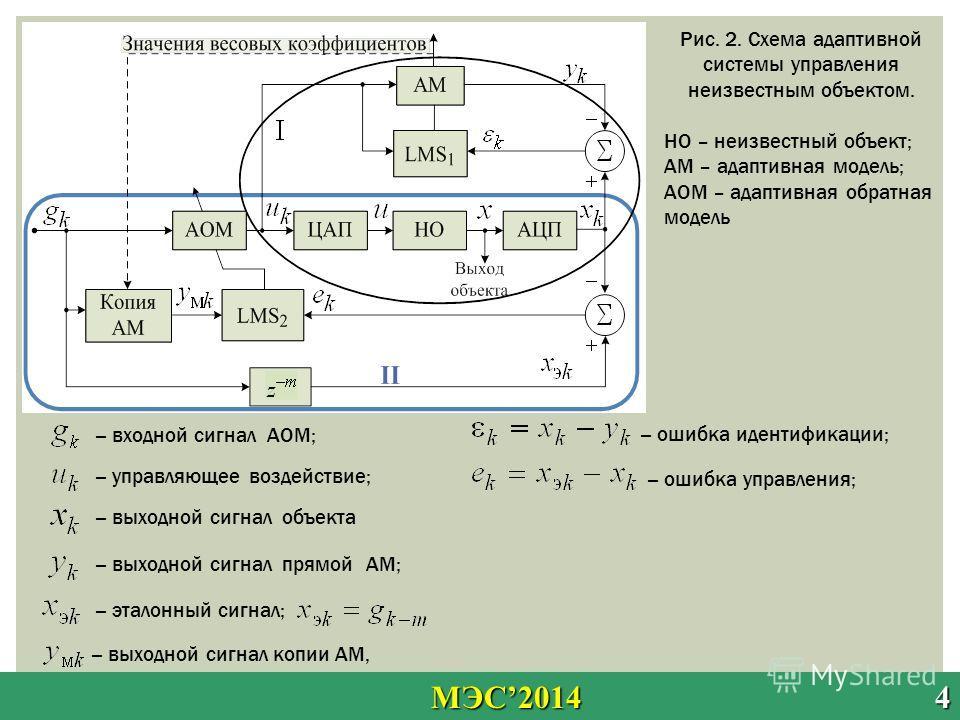 МЭС2014 4 МЭС2014 4 НО – неизвестный объект; АМ – адаптивная модель; АОМ – адаптивная обратная модель -- ошибка идентификации; -- выходной сигнал прямой АМ; -- управляющее воздействие; -- выходной сигнал объекта -- ошибка управления; -- эталонный сиг