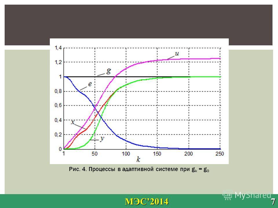 МЭС2014 7 МЭС2014 7 Рис. 4. Процессы в адаптивной системе при g k = g 0