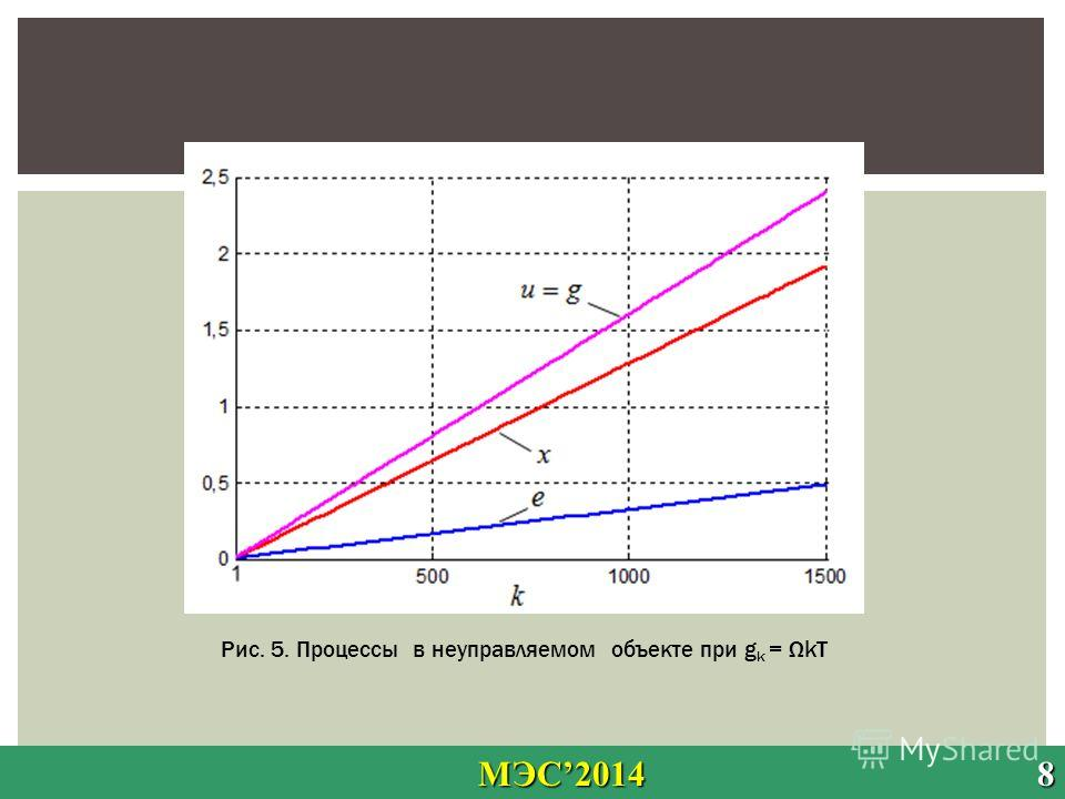 МЭС2014 8 МЭС2014 8 Рис. 5. Процессы в неуправляемом объекте при g k = ΩkT