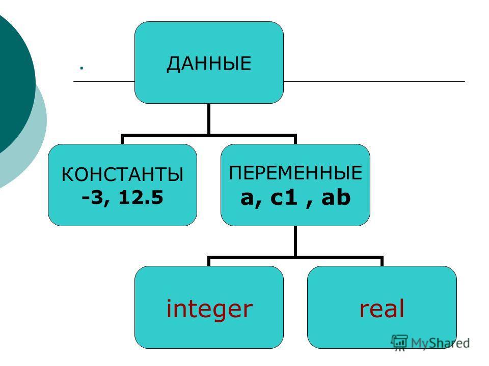 . ДАННЫЕ КОНСТАНТЫ -3, 12.5 ПЕРЕМЕННЫЕ a, с 1, ab integerreal