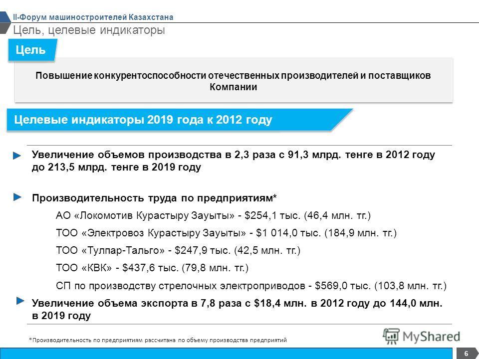 Конфиденциально 6 Цель, целевые индикаторы II-Форум машиностроителей Казахстана Повышение конкурентоспособности отечественных производителей и поставщиков Компании Цель Целевые индикаторы 2019 года к 2012 году Увеличение объемов производства в 2,3 ра