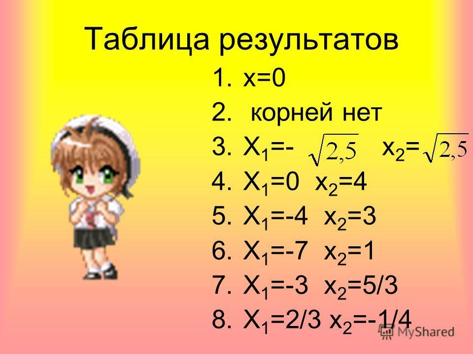 Таблица результатов 1.х=0 2. корней нет 3. Х 1 =- х 2 = 4. Х 1 =0 х 2 =4 5. Х 1 =-4 х 2 =3 6. Х 1 =-7 х 2 =1 7. Х 1 =-3 х 2 =5/3 8. Х 1 =2/3 х 2 =-1/4