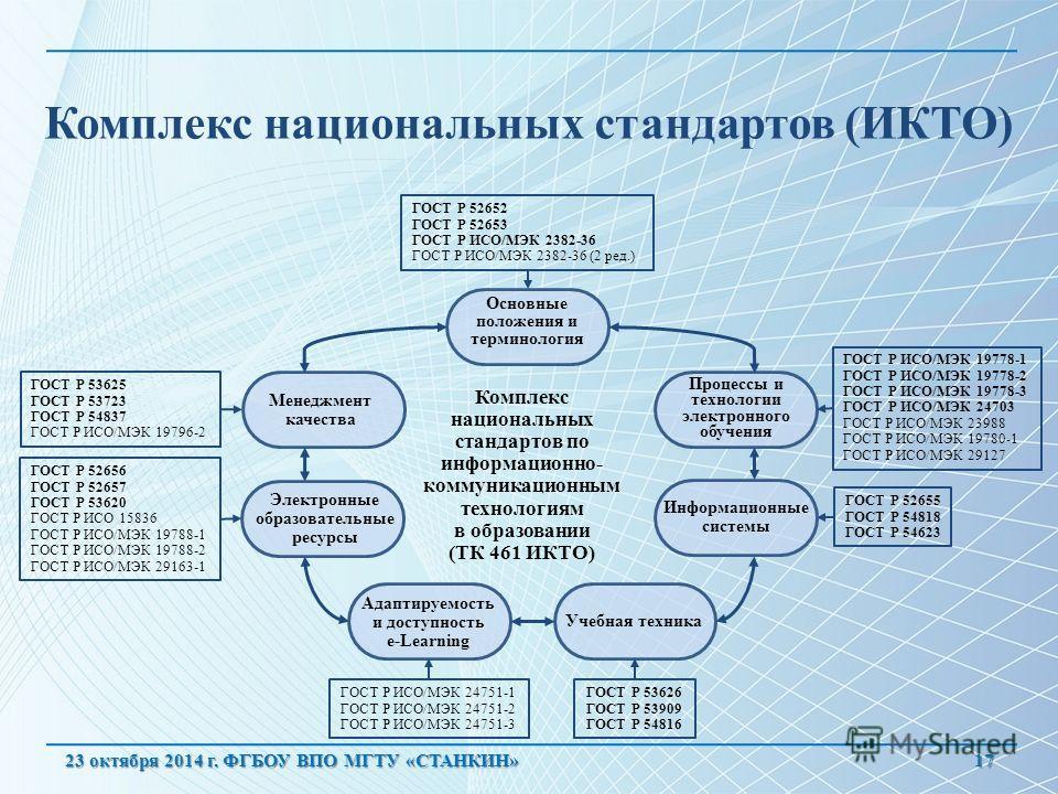 Комплекс национальных стандартов (ИКТО) 17 Комплекс национальных стандартов по информационно- коммуникационным технологиям в образовании (ТК 461 ИКТО) ГОСТ Р 52652 ГОСТ Р 52653 ГОСТ Р ИСО/МЭК 2382-36 ГОСТ Р ИСО/МЭК 2382-36 (2 ред.) Основные положения