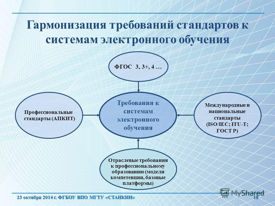 Гармонизация требований стандартов к системам электронного обучения 18 Профессиональные стандарты (АПКИТ) Международные и национальные стандарты (ISO/IEC; ITU-T; ГОСТ Р) Отраслевые требования к профессиональному образованию (модели компетенции, базов