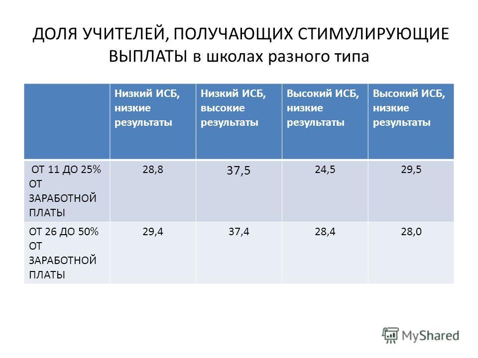 ДОЛЯ УЧИТЕЛЕЙ, ПОЛУЧАЮЩИХ СТИМУЛИРУЮЩИЕ ВЫПЛАТЫ в школах разного типа Низкий ИСБ, низкие результаты Низкий ИСБ, высокие результаты Высокий ИСБ, низкие результаты ОТ 11 ДО 25% ОТ ЗАРАБОТНОЙ ПЛАТЫ 28,8 37,5 24,529,5 ОТ 26 ДО 50% ОТ ЗАРАБОТНОЙ ПЛАТЫ 29,