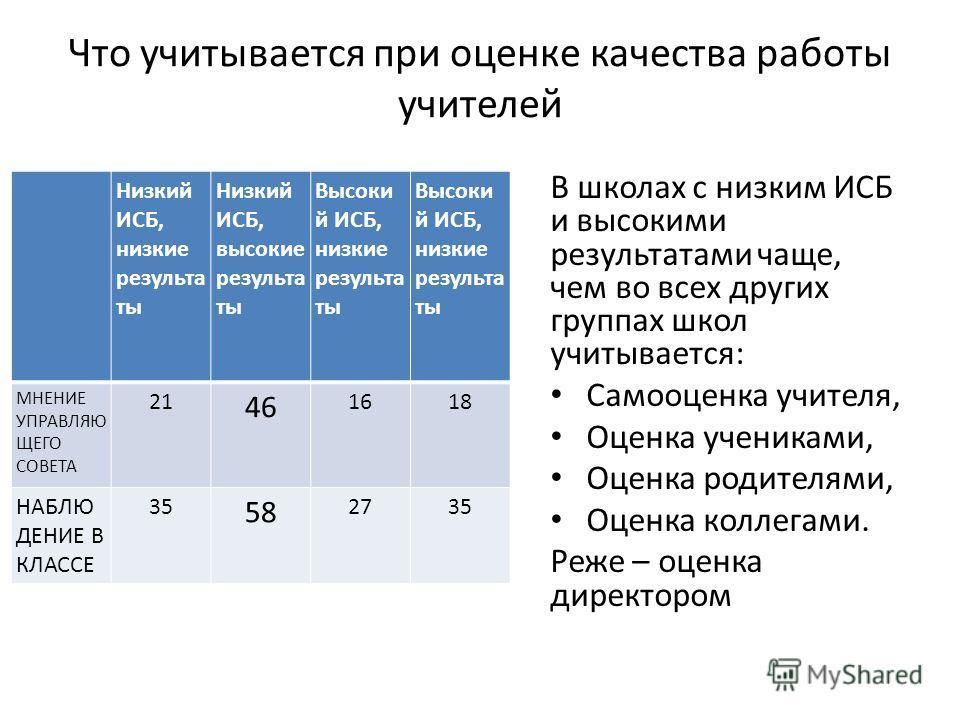 Что учитывается при оценке качества работы учителей Низкий ИСБ, низкие результаты Низкий ИСБ, высокие результаты Высоки й ИСБ, низкие результаты МНЕНИЕ УПРАВЛЯЮ ЩЕГО СОВЕТА 21 46 1618 НАБЛЮ ДЕНИЕ В КЛАССЕ 35 58 2735 В школах с низким ИСБ и высокими р