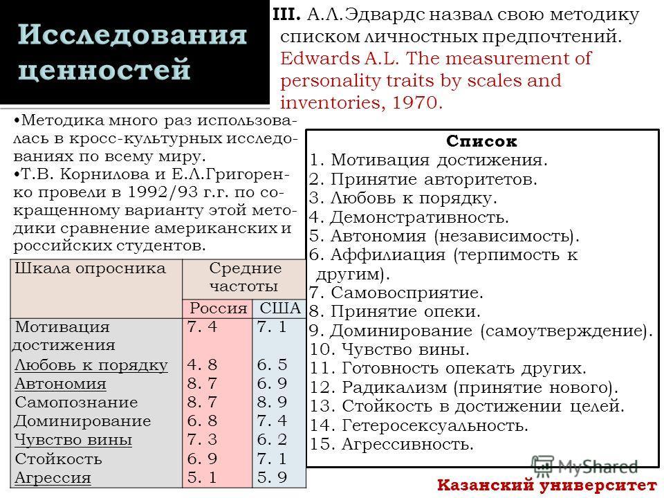 III. А.Л.Эдвардс назвал свою методику списком личностных предпочтений. Edwards A.L. The measurement of personality traits by scales and inventories, 1970. Список 1. Мотивация достижения. 2. Принятие авторитетов. 3. Любовь к порядку. 4. Демонстративно