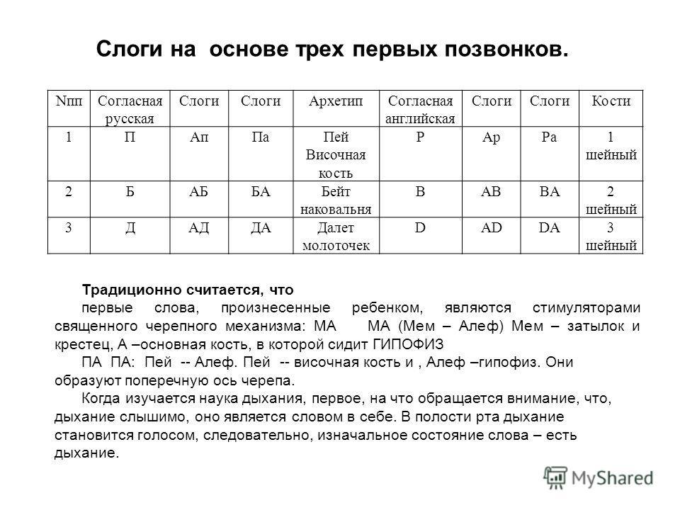 Слоги на основе трех первых позвонков. Nпп Согласная русская Слоги Архетип Согласная английская Слоги Кости 1ПАп ПаПей Височная кость РАр Ра 1 шейный 2БАББАБейт наковальня BABBA2 шейный 3ДАДДАДалет молоточек DADDA3 шейный Традиционно считается, что п