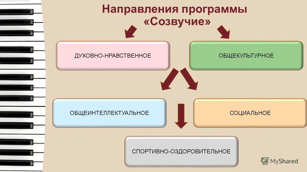 Направления программы «Созвучие» ДУХОВНО-НРАВСТВЕННОЕ ОБЩЕКУЛЬТУРНОЕ ОБЩЕИНТЕЛЛЕКТУАЛЬНОЕ СПОРТИВНО-ОЗДОРОВИТЕЛЬНОЕ СОЦИАЛЬНОЕ