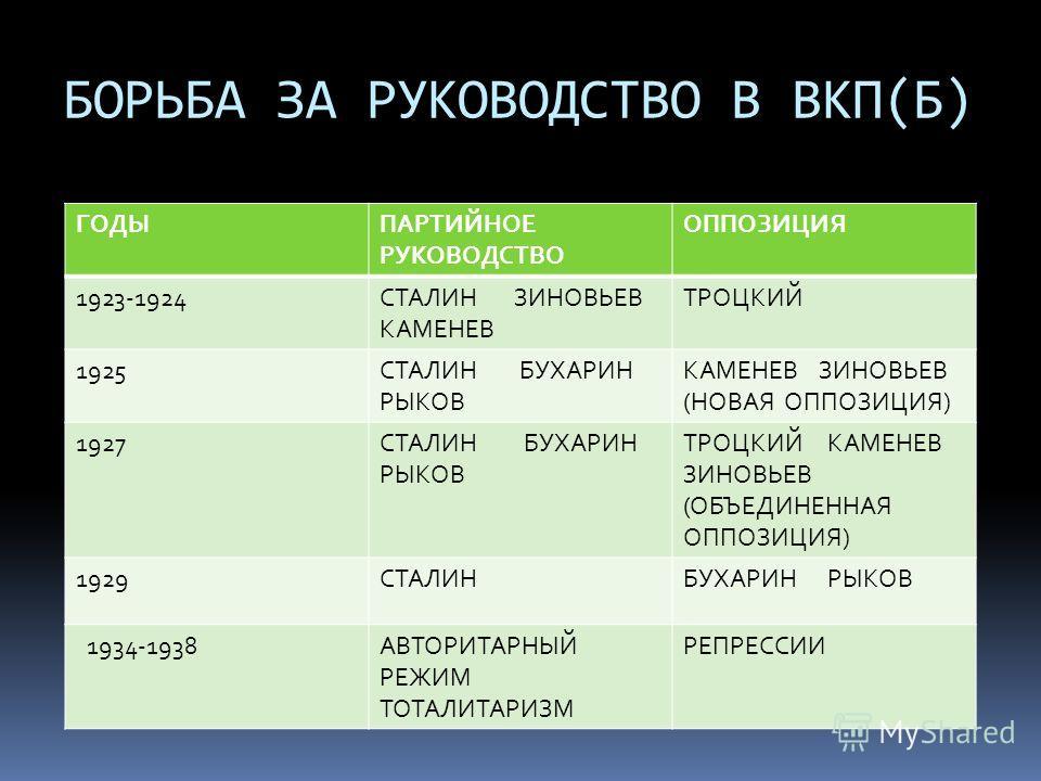 БОРЬБА ЗА РУКОВОДСТВО В ВКП(Б) ГОДЫПАРТИЙНОЕ РУКОВОДСТВО ОППОЗИЦИЯ 1923-1924СТАЛИН ЗИНОВЬЕВ КАМЕНЕВ ТРОЦКИЙ 1925СТАЛИН БУХАРИН РЫКОВ КАМЕНЕВ ЗИНОВЬЕВ (НОВАЯ ОППОЗИЦИЯ) 1927СТАЛИН БУХАРИН РЫКОВ ТРОЦКИЙ КАМЕНЕВ ЗИНОВЬЕВ (ОБЪЕДИНЕННАЯ ОППОЗИЦИЯ) 1929СТА