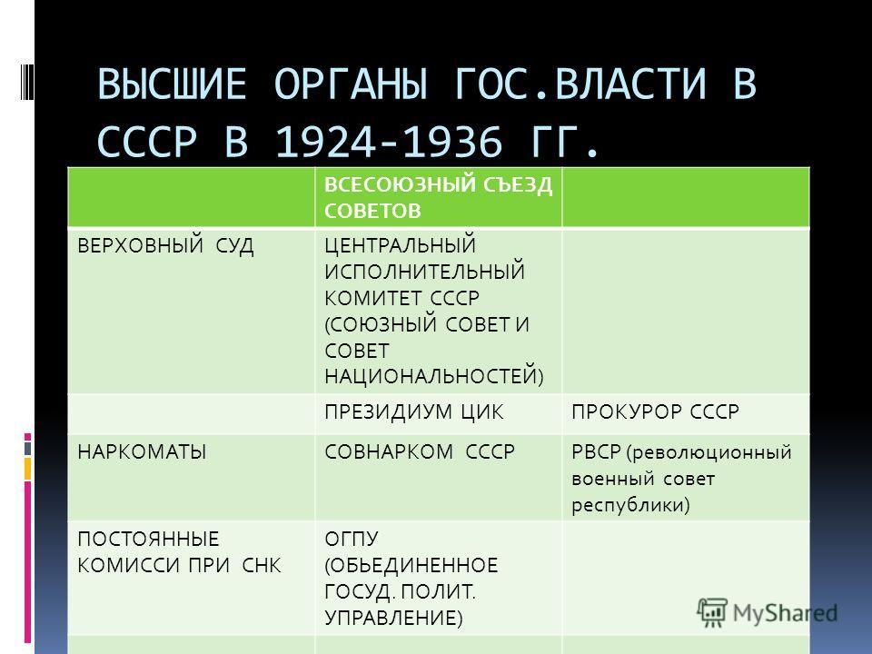 ВЫСШИЕ ОРГАНЫ ГОС.ВЛАСТИ В СССР В 1924-1936 ГГ. ВСЕСОЮЗНЫЙ СЪЕЗД СОВЕТОВ ВЕРХОВНЫЙ СУДЦЕНТРАЛЬНЫЙ ИСПОЛНИТЕЛЬНЫЙ КОМИТЕТ СССР (СОЮЗНЫЙ СОВЕТ И СОВЕТ НАЦИОНАЛЬНОСТЕЙ) ПРЕЗИДИУМ ЦИКПРОКУРОР СССР НАРКОМАТЫСОВНАРКОМ СССРРВСР (революционный военный совет