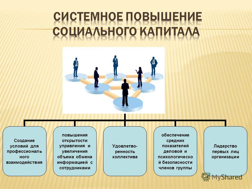 Системное повышение социального капитала Создание условий для профессионального взаимодействия повышения открытости управления и увеличения объема обмена информацией с сотрудниками Удовлетво- ренность коллектива обеспечение средних показателей делово