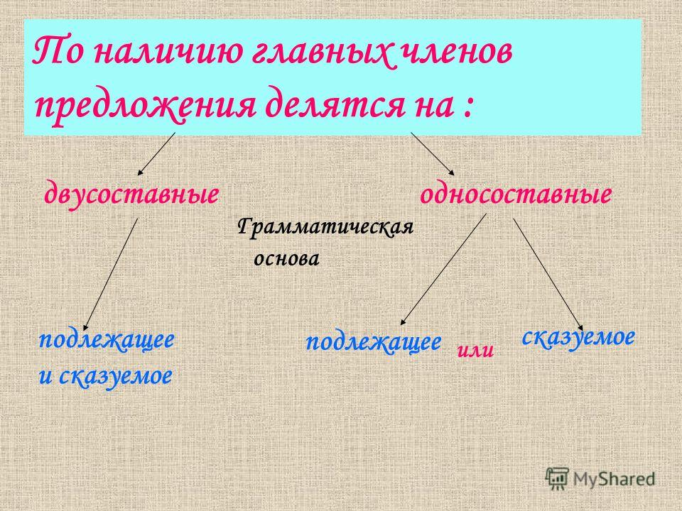По наличию главных членов предложения делятся на : двусоставные Грамматическая основа односоставныеные подлежащее и сказуемое подлежащее или сказуемое