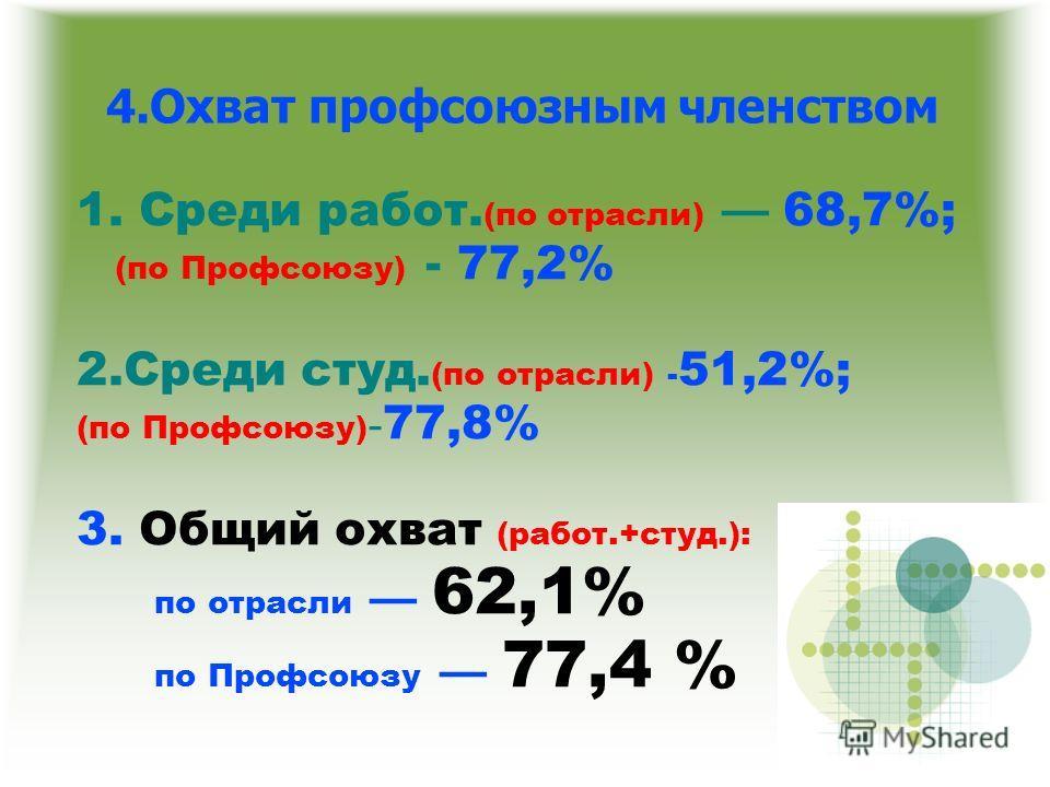 4. Охват профсоюзным членством 1. Среди работ. (по отрасли) 68,7%; (по Профсоюзу) - 77,2% 2. Среди студ. (по отрасли) - 51,2%; (по Профсоюзу) - 77,8% 3. Общий охват (работ.+студ.): по отрасли 62,1% по Профсоюзу 77,4 %