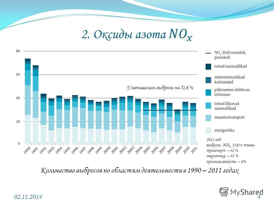 02.11.20144 Количество выбросов по областям деятельности в 1990 – 2011 годах Уменьшились выбросы на 51,6 %