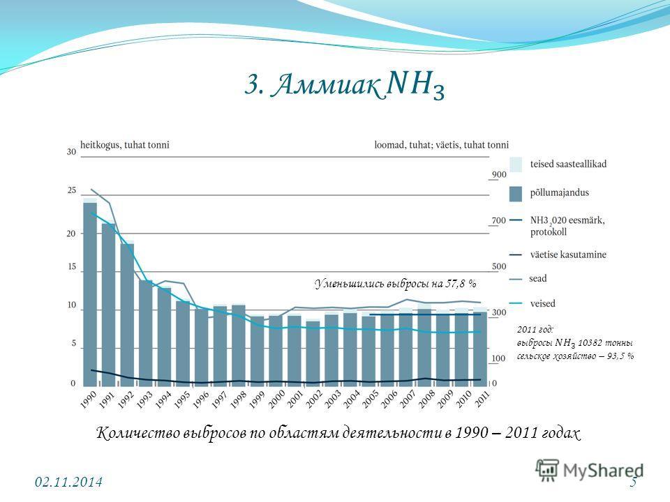 02.11.20145 Количество выбросов по областям деятельности в 1990 – 2011 годах Уменьшились выбросы на 57,8 %