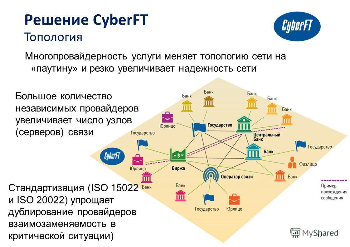 12 Решение CyberFT Топология Многопровайдерность услуги меняет топологию сети на «паутину» и резко увеличивает надежность сети Большое количество независимых провайдеров увеличивает число узлов (серверов) связи Стандартизация (ISO 15022 и ISO 20022)