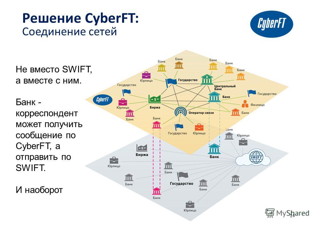 14 Решение CyberFT: Соединение сетей Не вместо SWIFT, а вместе с ним. Банк - корреспондент может получить сообщение по CyberFT, а отправить по SWIFT. И наоборот