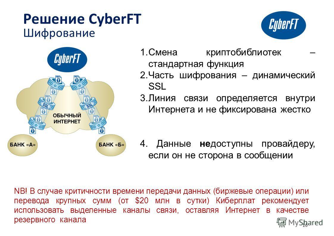 NB! В случае критичности времени передачи данных (биржевые операции) или перевода крупных сумм (от $20 млн в сутки) Киберплат рекомендует использовать выделенные каналы связи, оставляя Интернет в качестве резервного канала 16 Решение CyberFT Шифрован