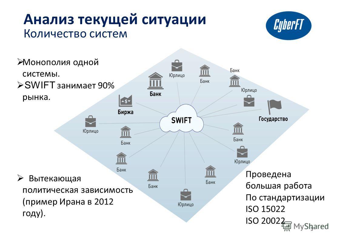 Монополия одной системы. SWIFT занимает 90% рынка. Вытекающая политическая зависимость (пример Ирана в 2012 году). 3 Анализ текущей ситуации Количество систем Проведена большая работа По стандартизации ISO 15022 ISO 20022