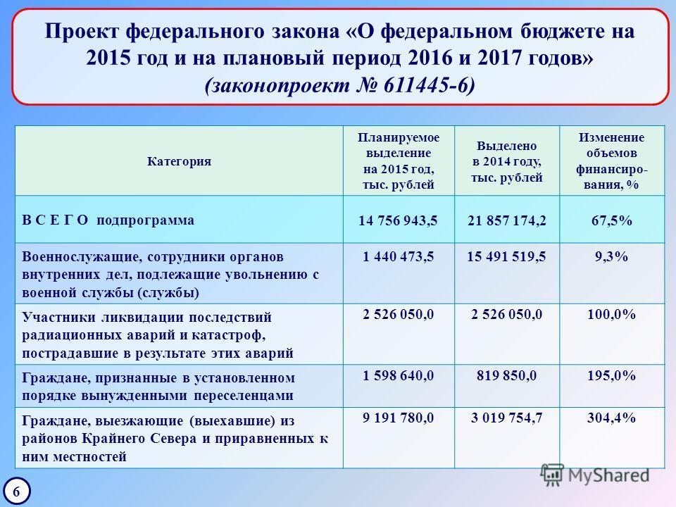 Проект федерального закона «О федеральном бюджете на 2015 год и на плановый период 2016 и 2017 годов» (законопроект 611445-6) 6 Категория Планируемое выделение на 2015 год, тыс. рублей Выделено в 2014 году, тыс. рублей Изменение объемов финансировани