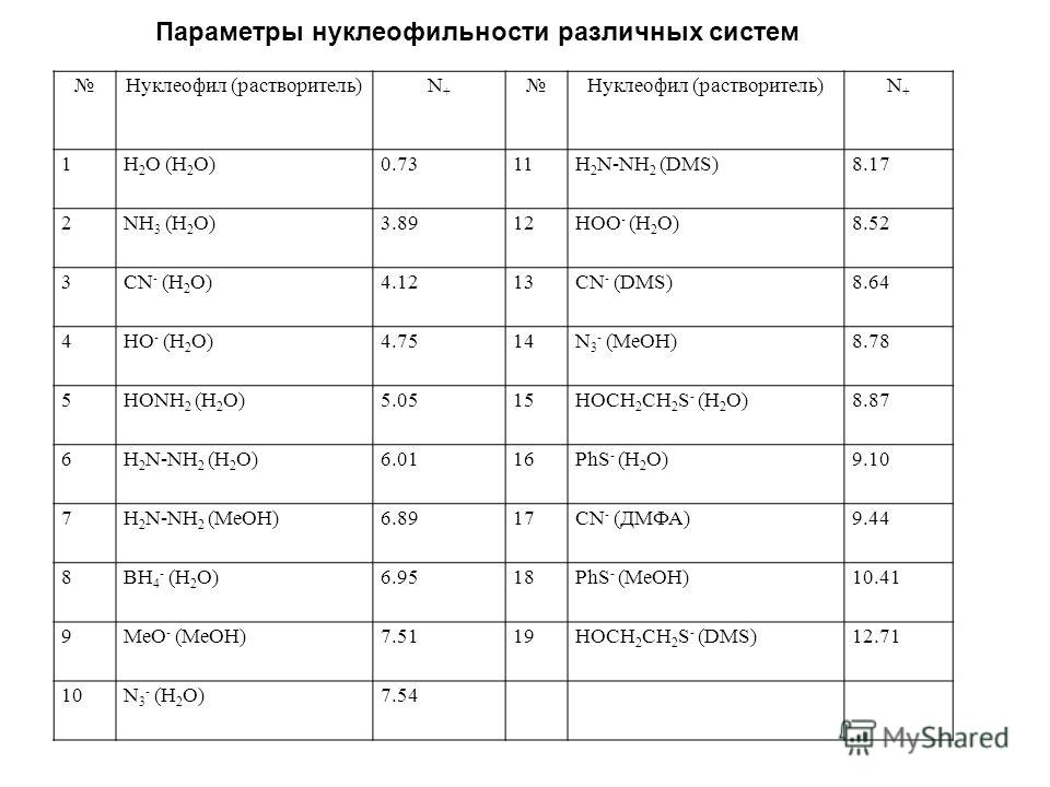 Параметры нуклеофильности различных систем Нуклеофил (растворитель)N+N+ Нуклеофил (растворитель)N+N+ 1H 2 O (H 2 O)0.7311H 2 N-NH 2 (DMS)8.17 2NH 3 (H 2 O)3.8912HOO - (H 2 O)8.52 3CN - (H 2 O)4.1213CN - (DMS)8.64 4HO - (H 2 O)4.7514N 3 - (MeOH)8.78 5