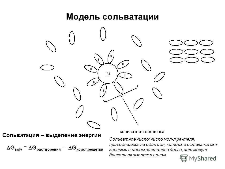 Модель сольватации Сольватация – выделение энергии G solv = G растворения - G крист.решетки Сольватное число: число мол-л ра-теля, приходящееся на один ион, которые остаются связанными с ионом настольно долго, что могут двигаться вместе с ионом
