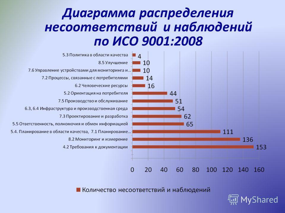 Диаграмма распределения несоответствий и наблюдений по ИСО 9001:2008