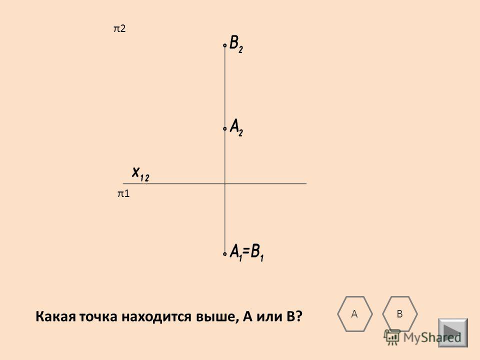 Какая точка находится выше, А или В? АВ π2 π1