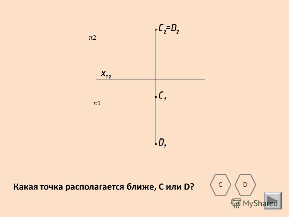 CD Какая точка располагается ближе, С или D? π2 π1