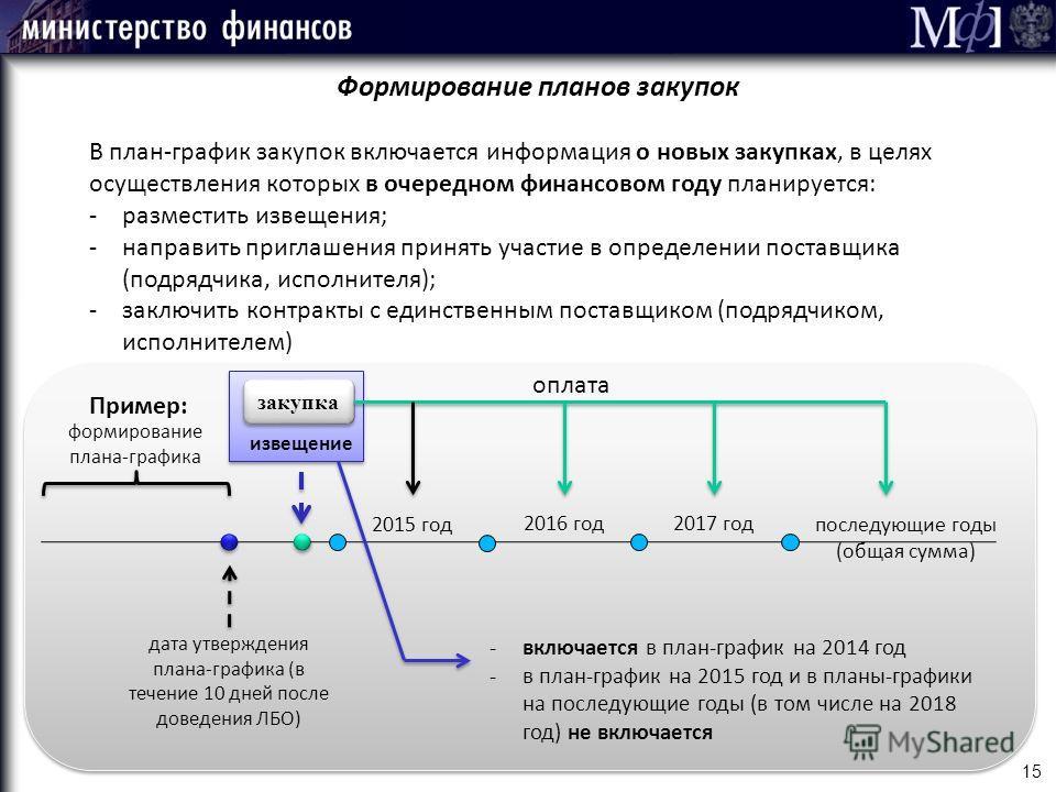 15 Формирование планов закупок 2015 год 2016 год 2017 год последующие годы (общая сумма) формирование плана-графика дата утверждения плана-графика (в течение 10 дней после доведения ЛБО) извещение закупка оплата -включается в план-график на 2014 год