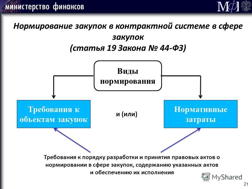 Нормирование закупок в контрактной системе в сфере закупок (статья 19 Закона 44-ФЗ) Виды нормирования Требования к объектам закупок Нормативные затраты и (или) 21 Требования к порядку разработки и принятия правовых актов о нормировании в сфере закупо