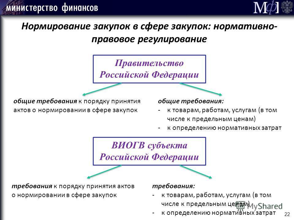22 Нормирование закупок в сфере закупок: нормативно- правовое регулирование Правительство Российской Федерации общие требования к порядку принятия актов о нормировании в сфере закупок общие требования: -к товарам, работам, услугам (в том числе к пред