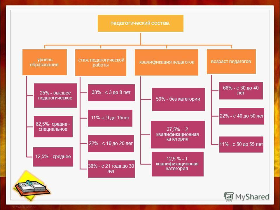 педагогический состав. уровни образования 25% - высшее педагогическое 62,5%- средне - специальное 12,5% - среднее стаж педагогической работы 33% - с 3 до 8 лет 11% -с 9 до 15 лет 22% - с 16 до 20 лет 36% - с 21 года до 30 лет квалификация педагогов 5