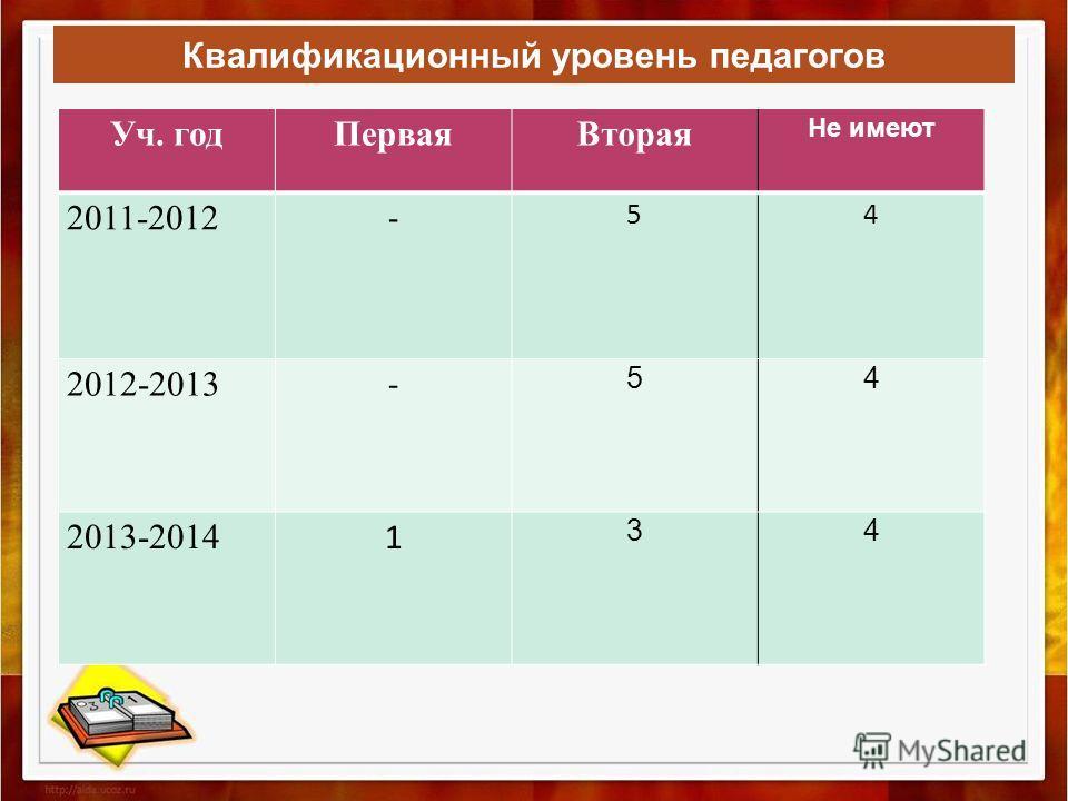 Квалификационный уровень педагогов Уч. год ПерваяВторая Не имеют 2011-2012 - 54 2012-2013 - 54 2013-2014 1 34