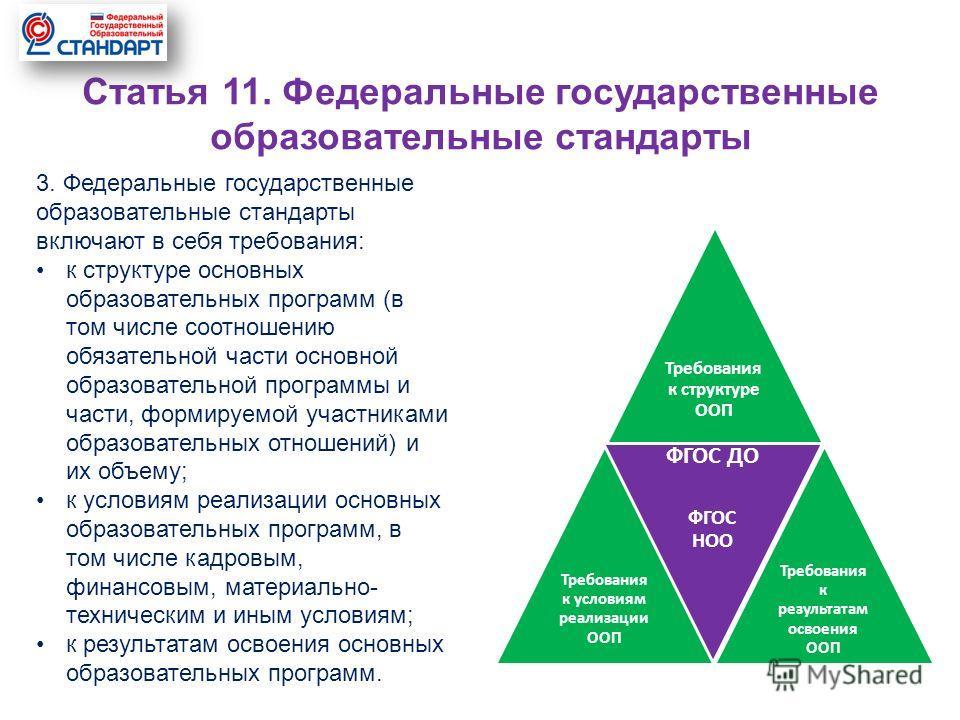 Требования к структуре ООП Требования к условиям реализации ООП ФГОС ДО ФГОС НОО Требования к результатам освоения ООП Статья 11. Федеральные государственные образовательные стандарты 3. Федеральные государственные образовательные стандарты включают