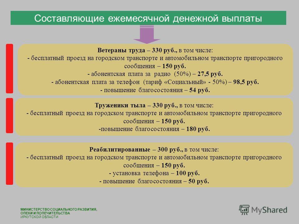 Составляющие ежемесячной денежной выплаты МИНИСТЕРСТВО СОЦИАЛЬНОГО РАЗВИТИЯ, ОПЕКИ И ПОПЕЧИТЕЛЬСТВА ИРКУТСКОЙ ОБЛАСТИ Труженики тыла – 330 руб., в том числе: - бесплатный проезд на городском транспорте и автомобильном транспорте пригородного сообщени