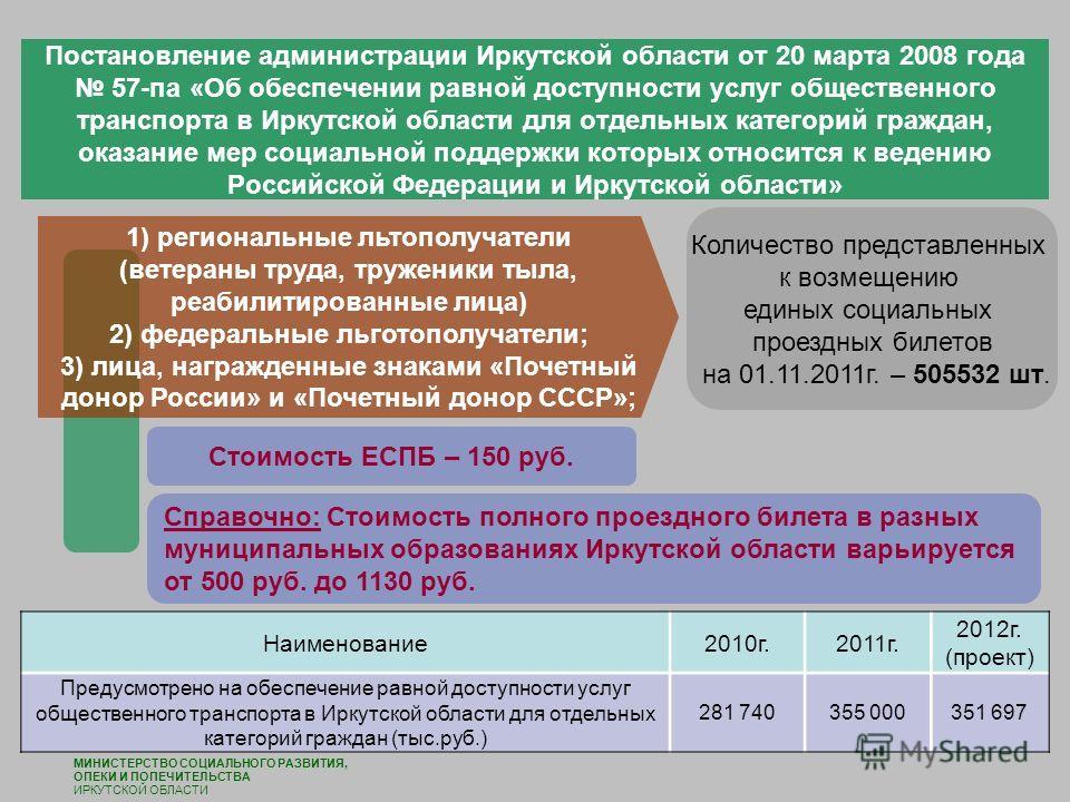 Постановление администрации Иркутской области от 20 марта 2008 года 57-па «Об обеспечении равной доступности услуг общественного транспорта в Иркутской области для отдельных категорий граждан, оказание мер социальной поддержки которых относится к вед
