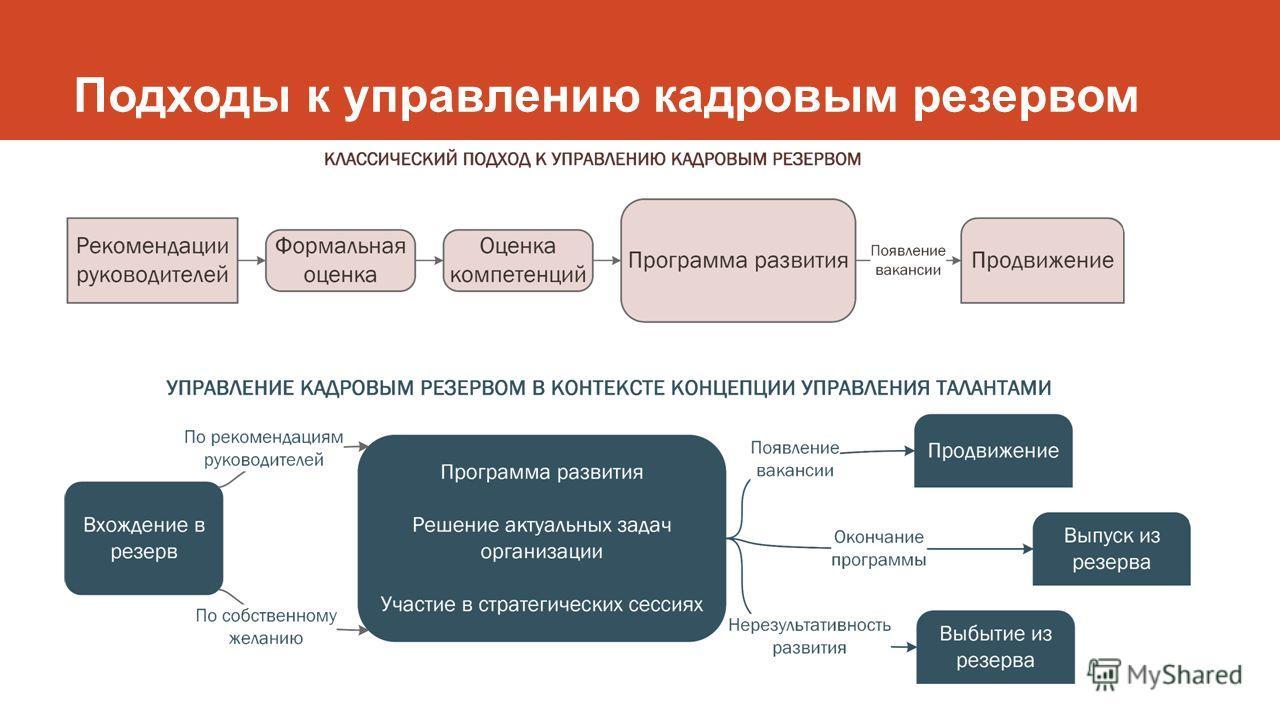 Подходы к управлению кадровым резервом