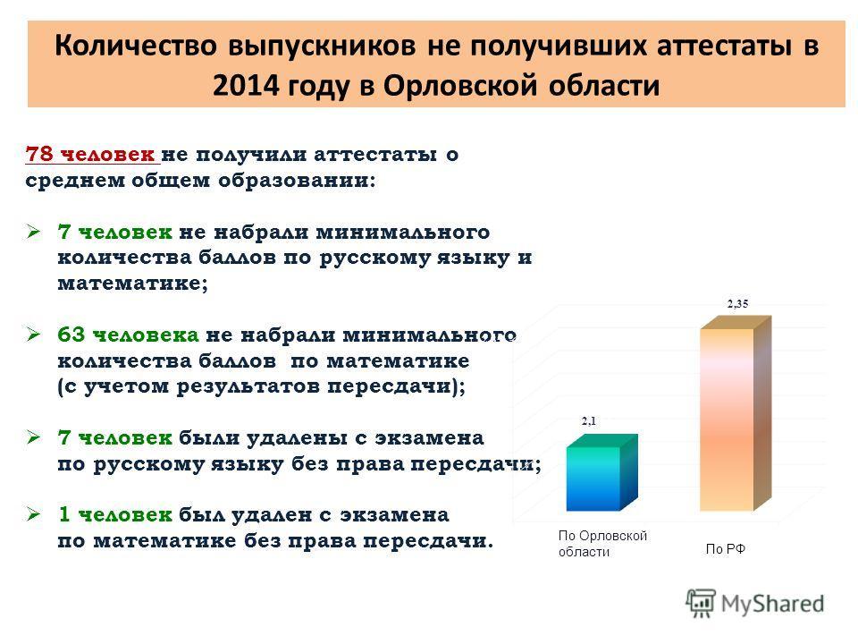 Количество выпускников не получивших аттестаты в 2014 году в Орловской области 78 человек не получили аттестаты о среднем общем образовании: 7 человек не набрали минимального количества баллов по русскому языку и математике; 63 человека не набрали ми