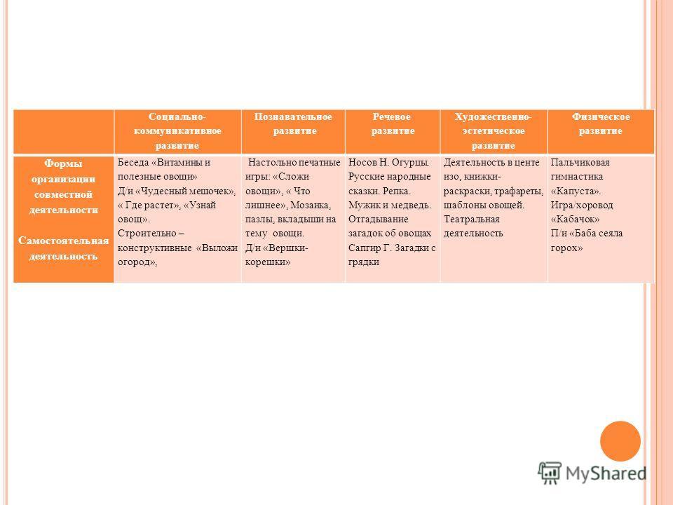 Социально- коммуникативное развитие Познавательное развитие Речевое развитие Художественно- эстетическое развитие Физическое развитие Формы организации совместной деятельности Самостоятельная деятельность Беседа «Витамины и полезные овощи» Д/и «Чудес
