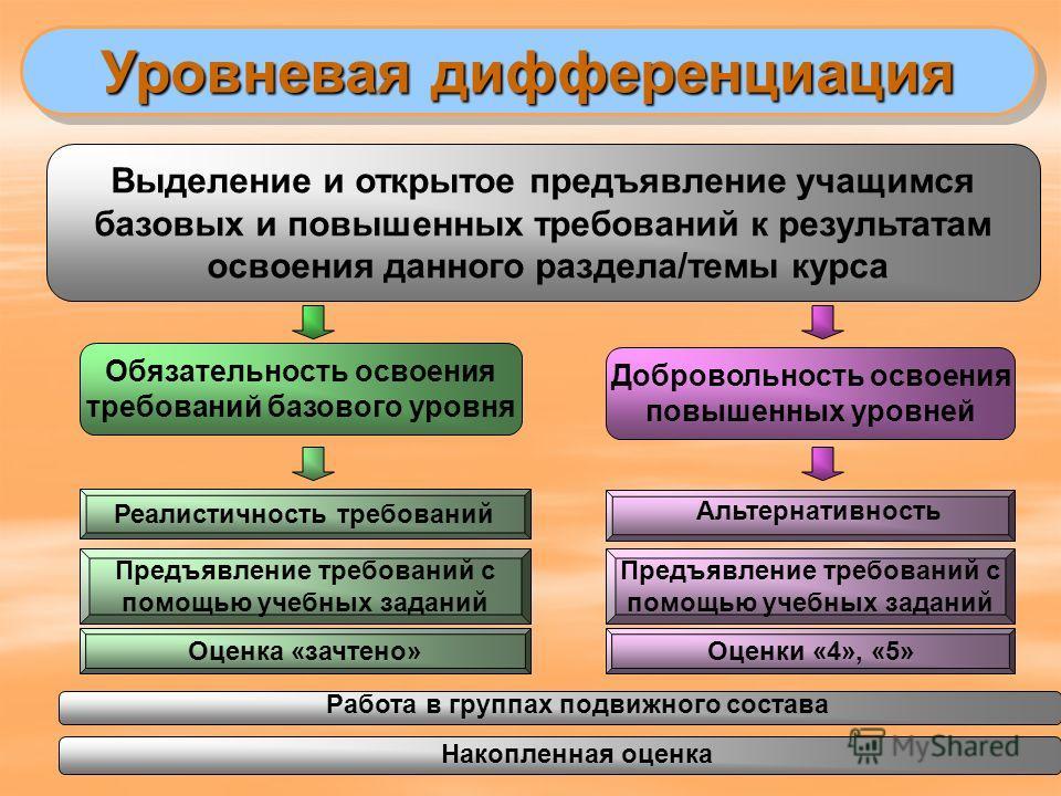 Уровневая дифференциация Обязательность освоения требований базового уровня Добровольность освоения повышенных уровней Выделение и открытое предъявление учащимся базовых и повышенных требований к результатам освоения данного раздела/темы курса Реалис