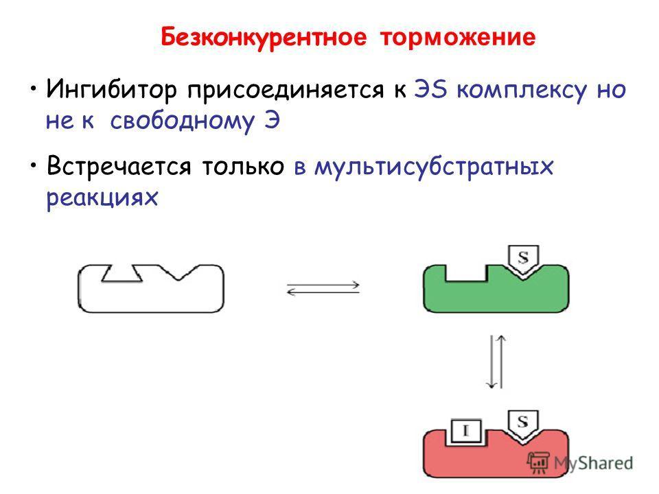 Безконкурентн ое торможение Ингибитор присоединяется к ЭS комплексу но не к свободному Э Встречается только в мультисубстратных реакциях