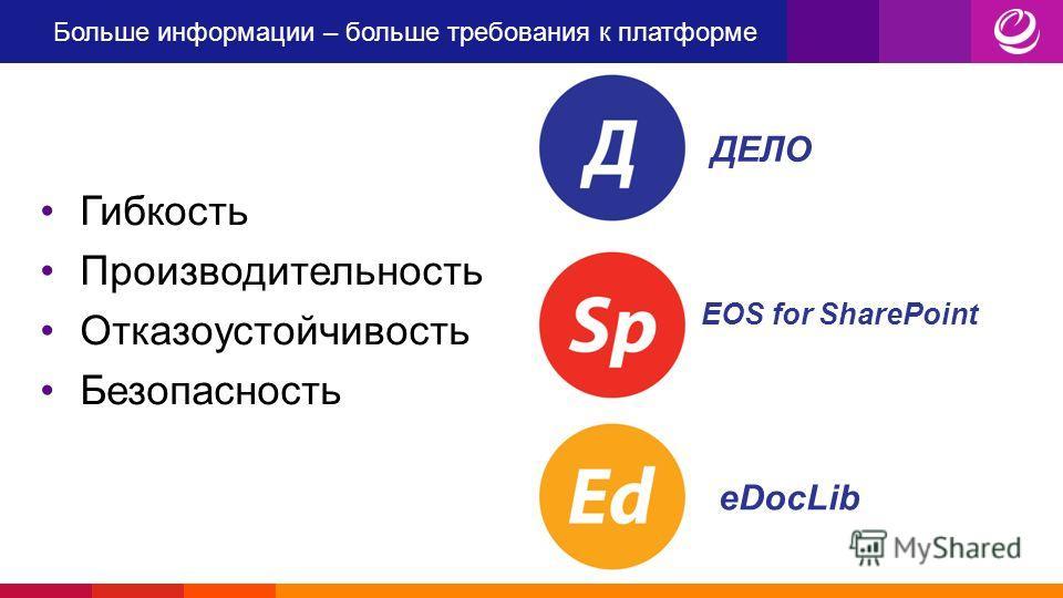 Больше информации – больше требования к платформе Гибкость Производительность Отказоустойчивость Безопасность ДЕЛО EOS for SharePoint eDocLib