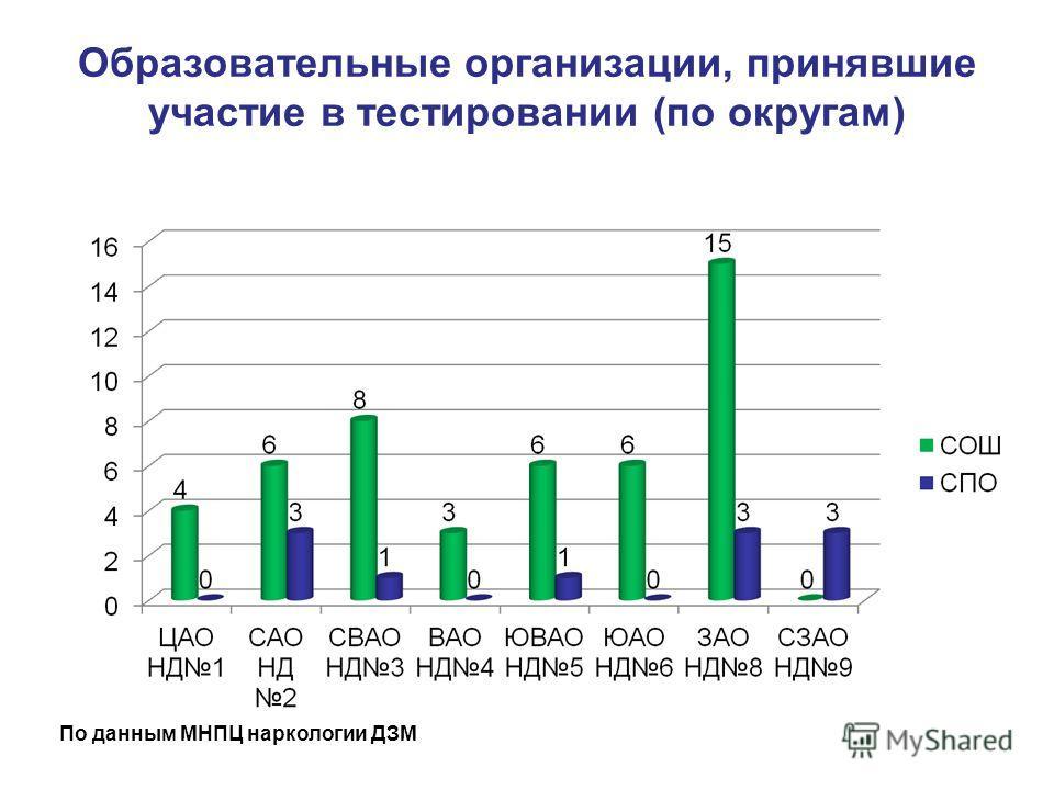 Образовательные организации, принявшие участие в тестировании (по округам) По данным МНПЦ наркологии ДЗМ