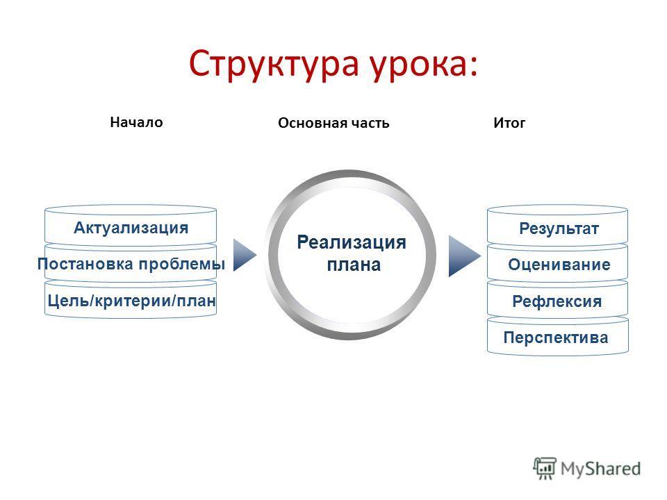 Перспектива Структура урока: Реализация плана Актуализация Постановка проблемы Цель/критерии/план Результат Оценивание Рефлексия Начало Основная часть Итог