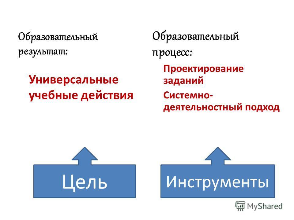 Образовательный результат: Универсальные учебные действия Образовательный процесс: Проектирование заданий Системно- деятельностный подход Цель Инструменты
