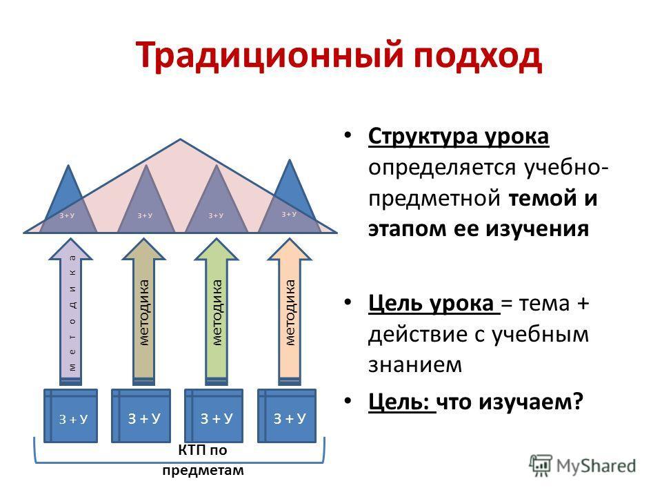 З + У методика КТП по предметам Традиционный подход Структура урока определяется учебно- предметной темой и этапом ее изучения Цель урока = тема + действие с учебным знанием Цель: что изучаем?