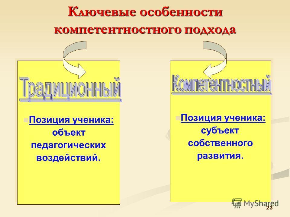 22 Ключевые особенности компетентностного подхода Позиция учителя:, информатор. Позиция учителя:, информатор. Позиция учителя: организатор, консультант. Позиция учителя: организатор, консультант.