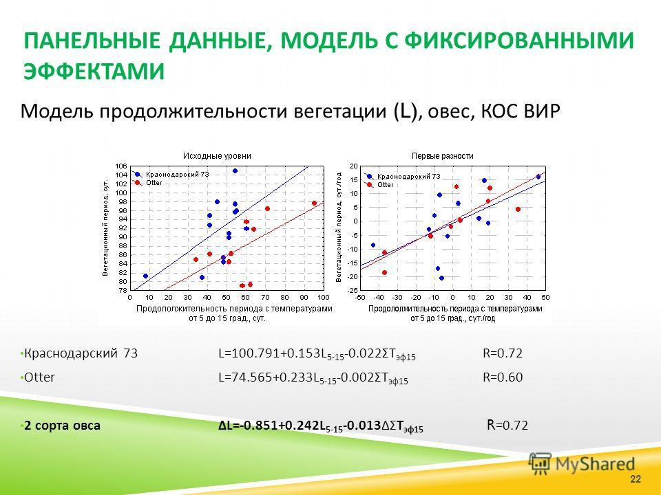 ПАНЕЛЬНЫЕ ДАННЫЕ, МОДЕЛЬ С ФИКСИРОВАННЫМИ ЭФФЕКТАМИ Модель продолжительности вегетации (L), овес, КОС ВИР Краснодарский 73 L=100.791 + 0.153L 5 - 15 -0.022ΣT эф 15 R =0.72 Otter L= 74.565+0.233 L 5 - 15 -0.002ΣT эф 15 R =0.60 2 сорта овсаΔL=-0.851+0.